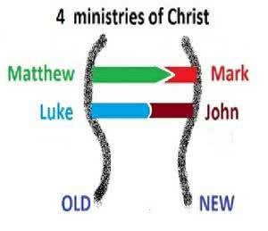 DNA 4 GospelsA