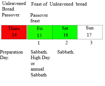 Jesus, as the Passover Lamb, died on a Thursday -- not on a