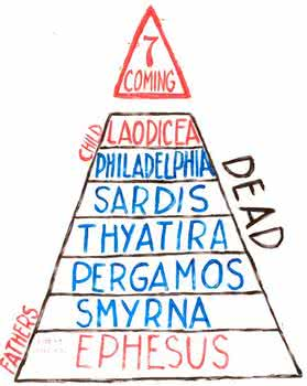 pyramid ages